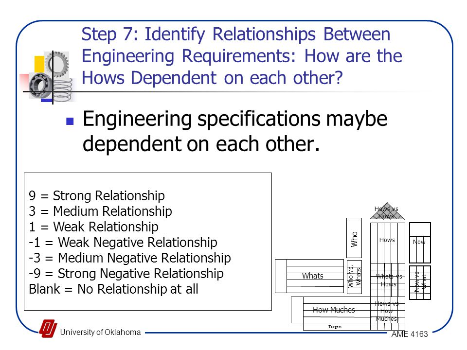 Engineering specifications maybe dependent on each other.