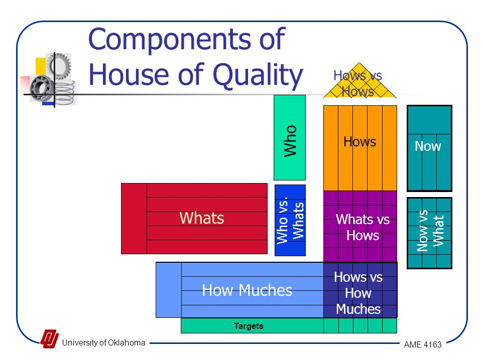 Components of House of Quality