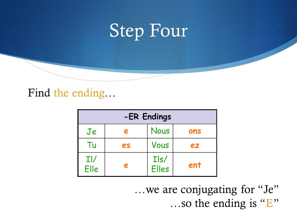 Step Four Find the ending… …we are conjugating for Je