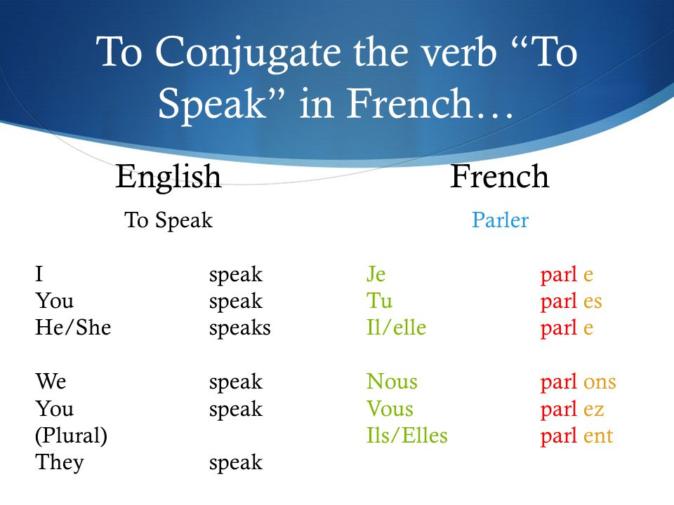 To Conjugate the verb To Speak in French…