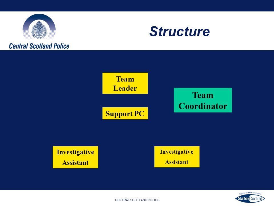 Structure Team Coordinator Team Leader Support PC