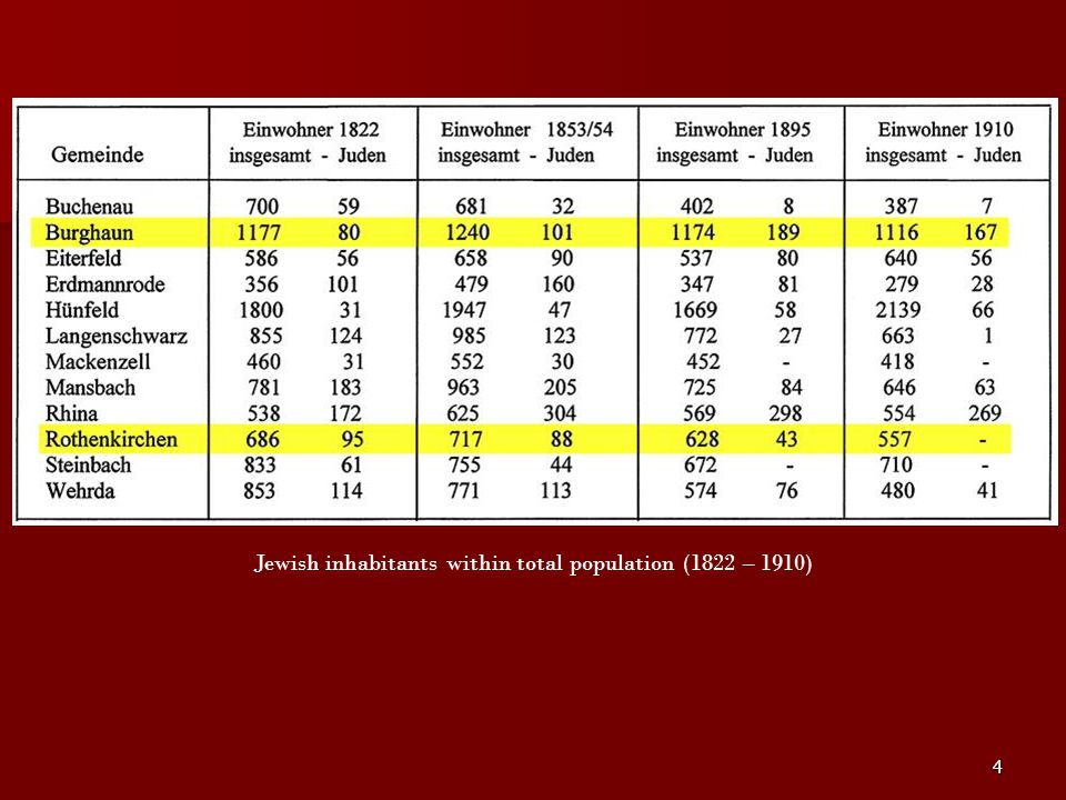 Jewish inhabitants within total population (1822 – 1910)