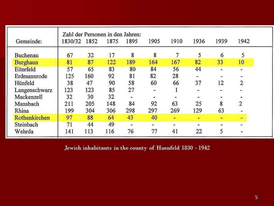Jewish inhabitants in the county of Huenfeld 1830 - 1942