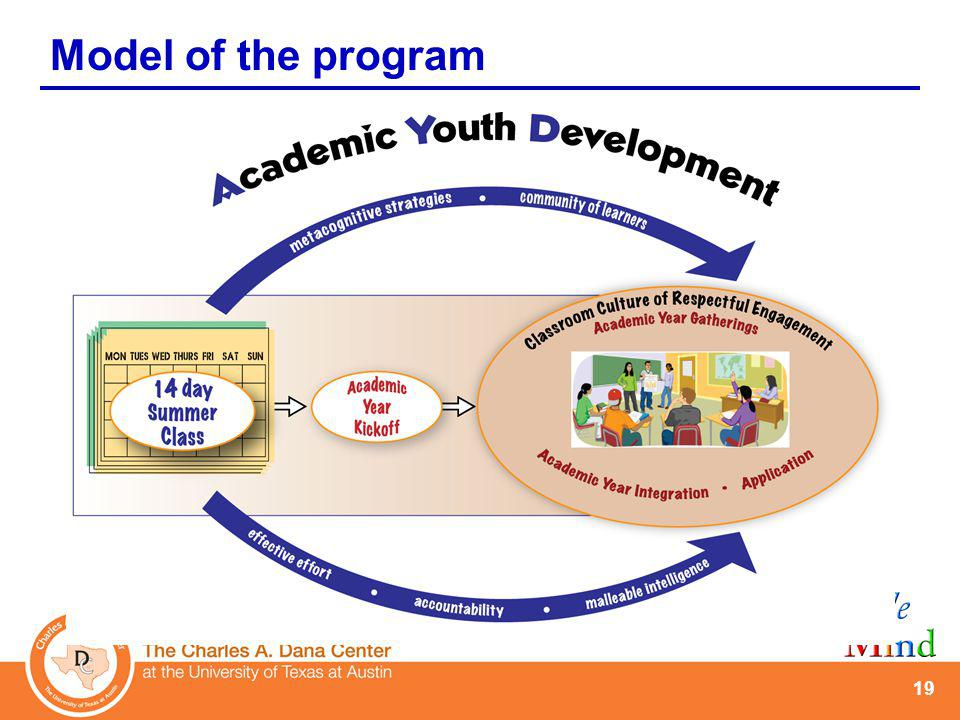 AYD key program design elements