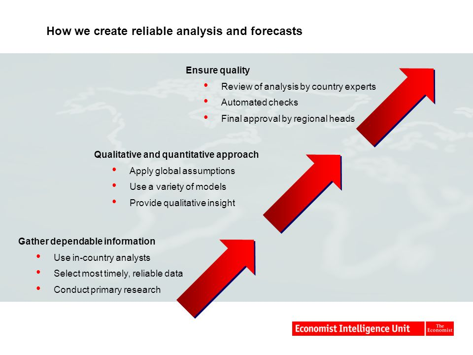 How we create reliable analysis and forecasts