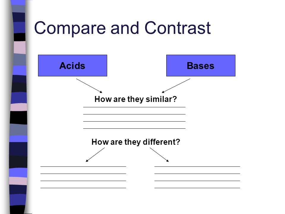 Compare and Contrast Acids Bases How are they similar