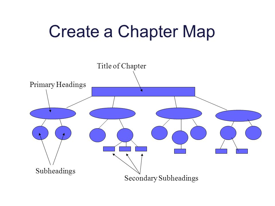 Create a Chapter Map Title of Chapter Primary Headings Subheadings