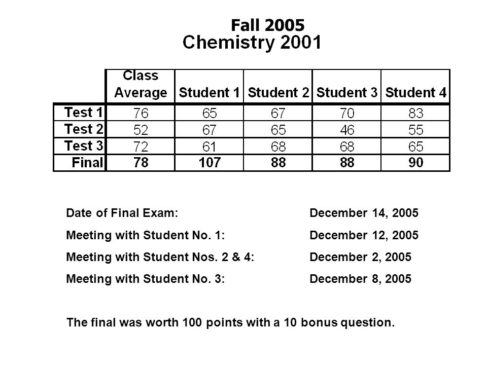 Fall 2005 Date of Final Exam: December 14, 2005