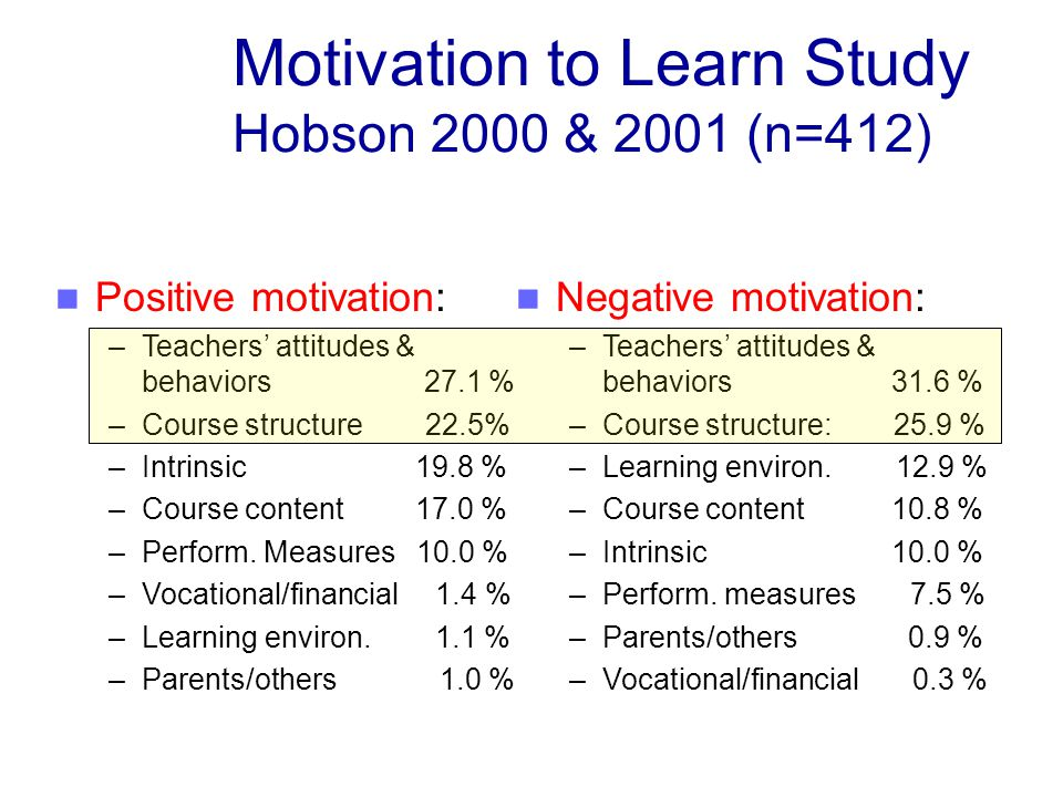 Motivation to Learn Study Hobson 2000 & 2001 (n=412)