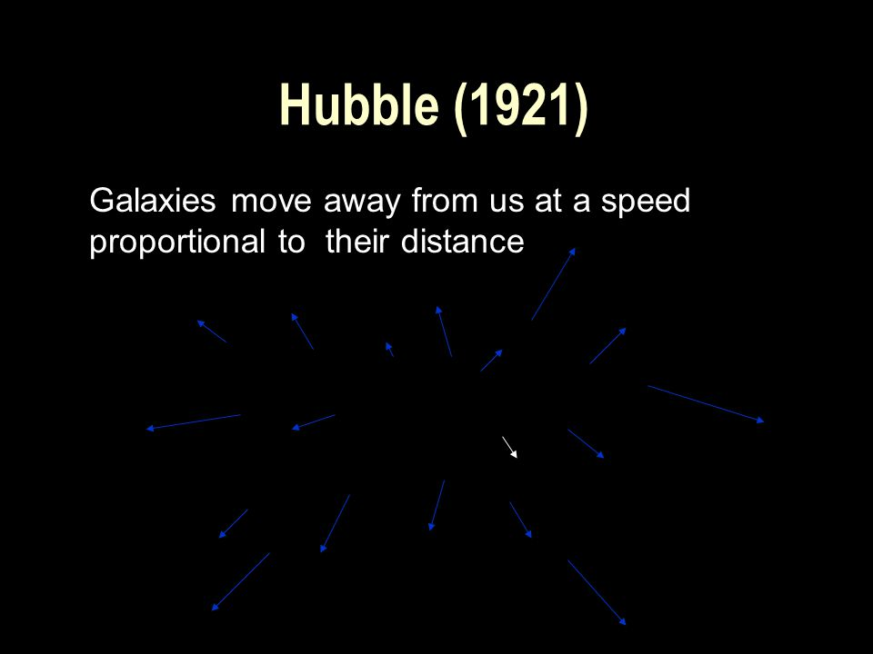 Hubble (1921) Galaxies move away from us at a speed proportional to their distance
