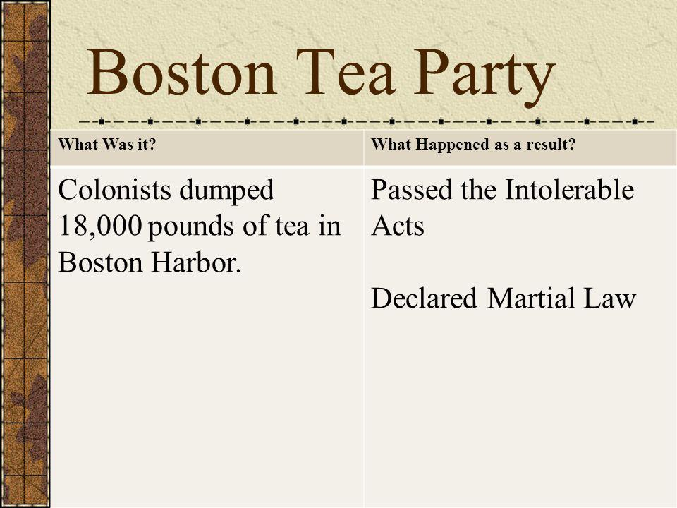 Boston Tea Party What Was it What Happened as a result Colonists dumped 18,000 pounds of tea in Boston Harbor.
