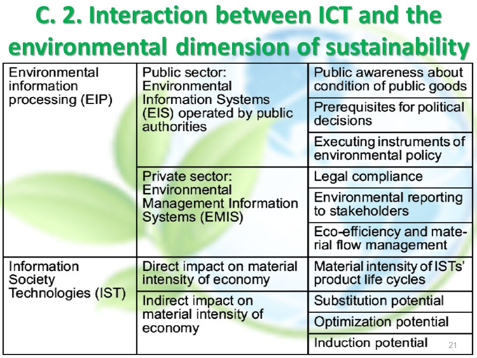 C. 2. Interaction between ICT and the environmental dimension of sustainability
