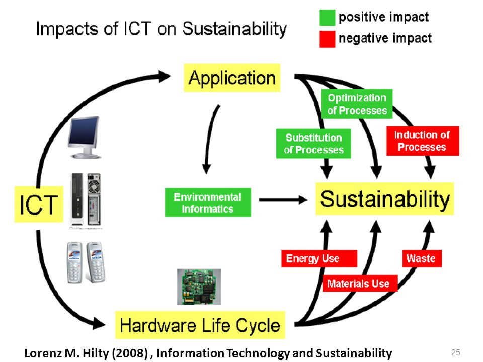 Lorenz M. Hilty (2008) , Information Technology and Sustainability
