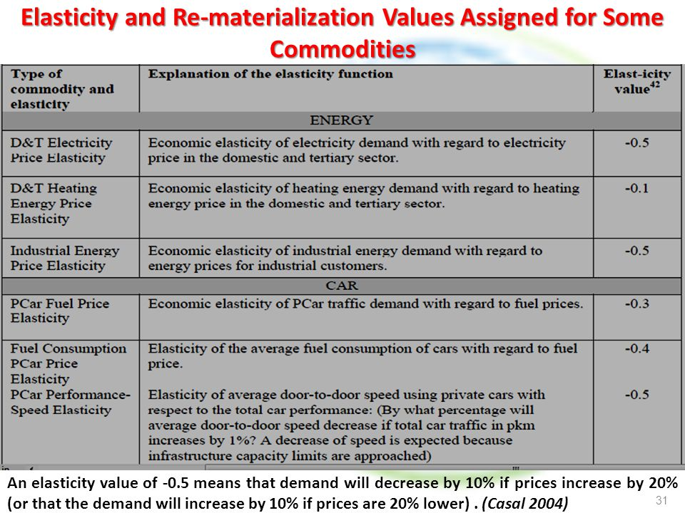 Elasticity and Re-materialization Values Assigned for Some Commodities