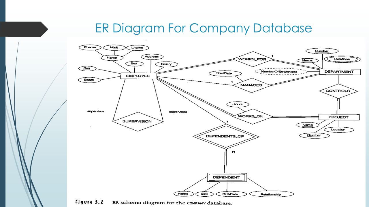 ER Diagram For Company Database