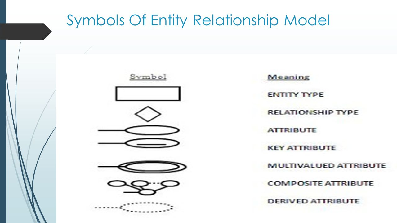 Symbols Of Entity Relationship Model