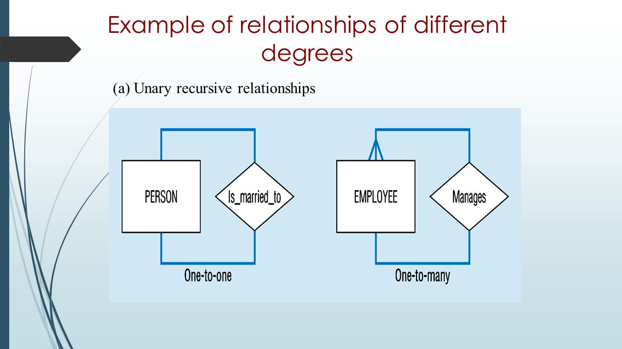 Example of relationships of different degrees