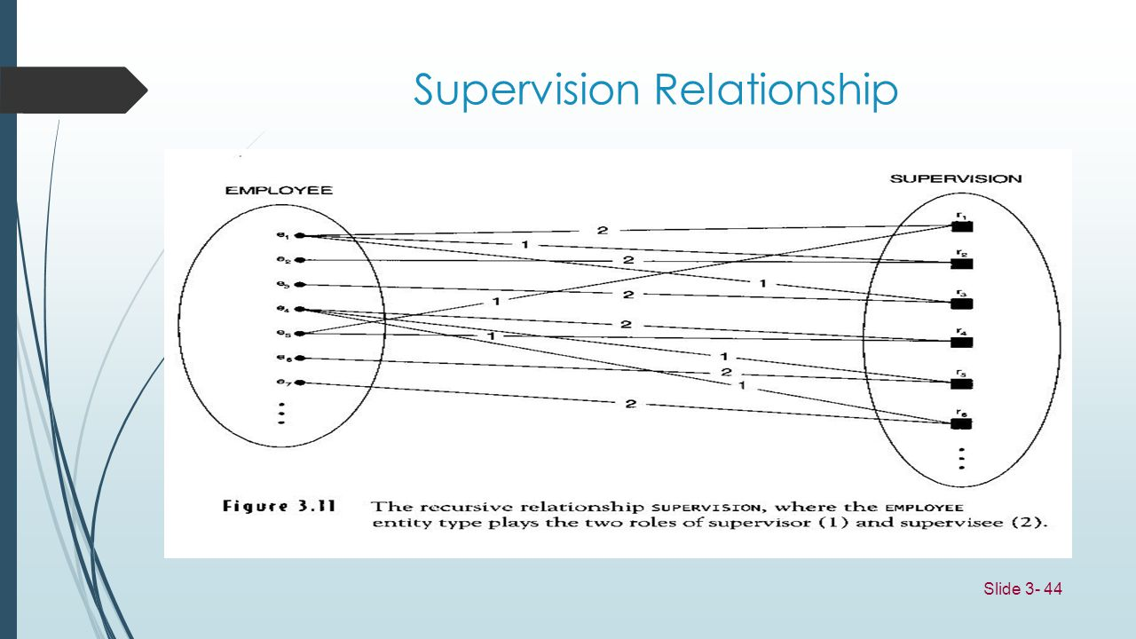 Supervision Relationship
