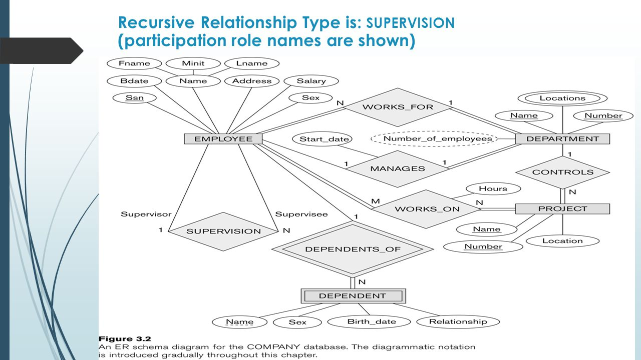 Recursive Relationship Type is: SUPERVISION (participation role names are shown)