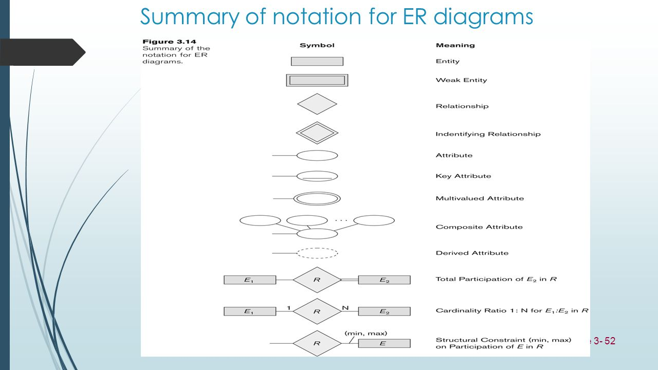 Summary of notation for ER diagrams