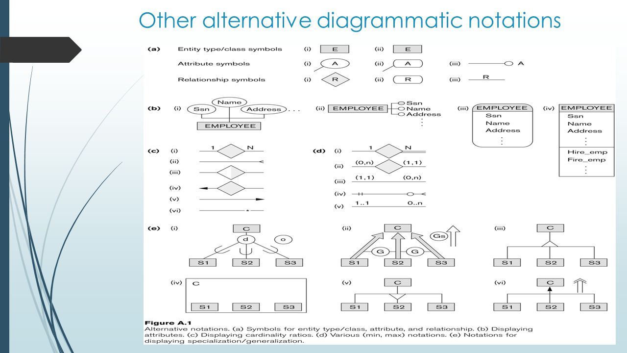 Other alternative diagrammatic notations