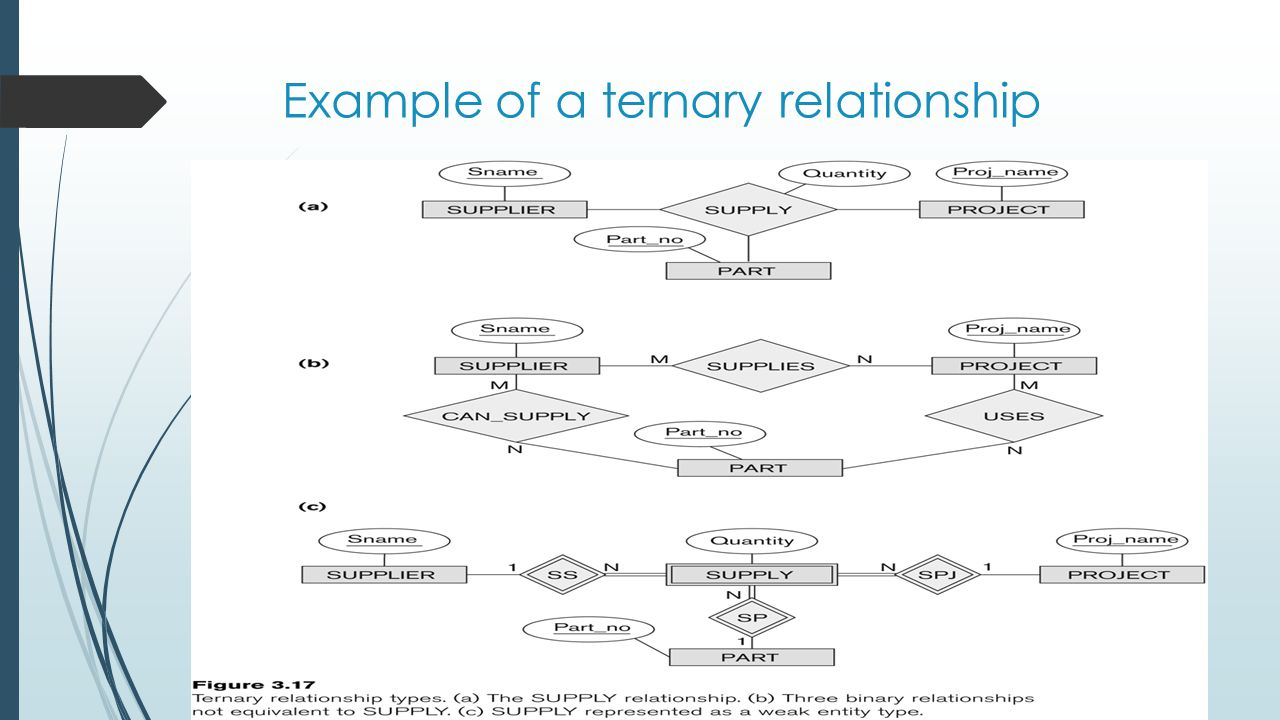 Example of a ternary relationship