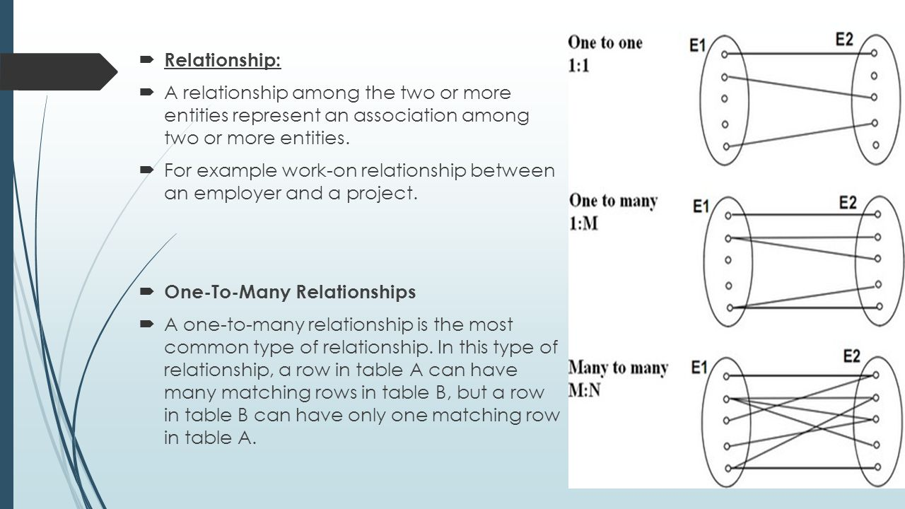 Relationship: A relationship among the two or more entities represent an association among two or more entities.