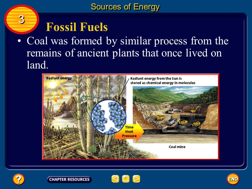 Sources of Energy 3. Fossil Fuels.