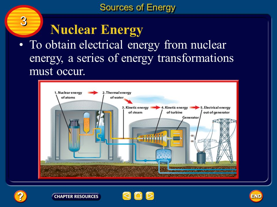 Sources of Energy 3. Nuclear Energy.