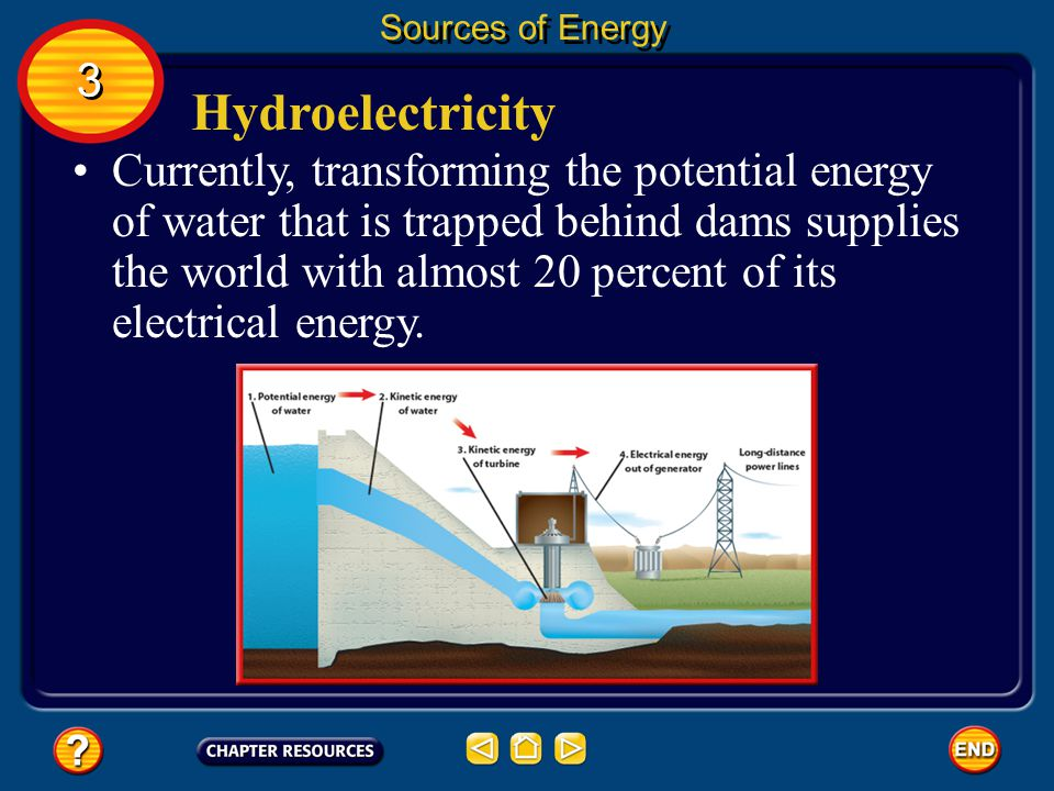 Sources of Energy 3. Hydroelectricity.