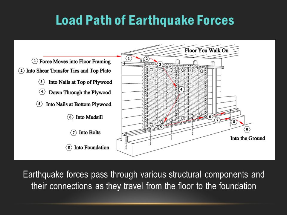 Load Path of Earthquake Forces