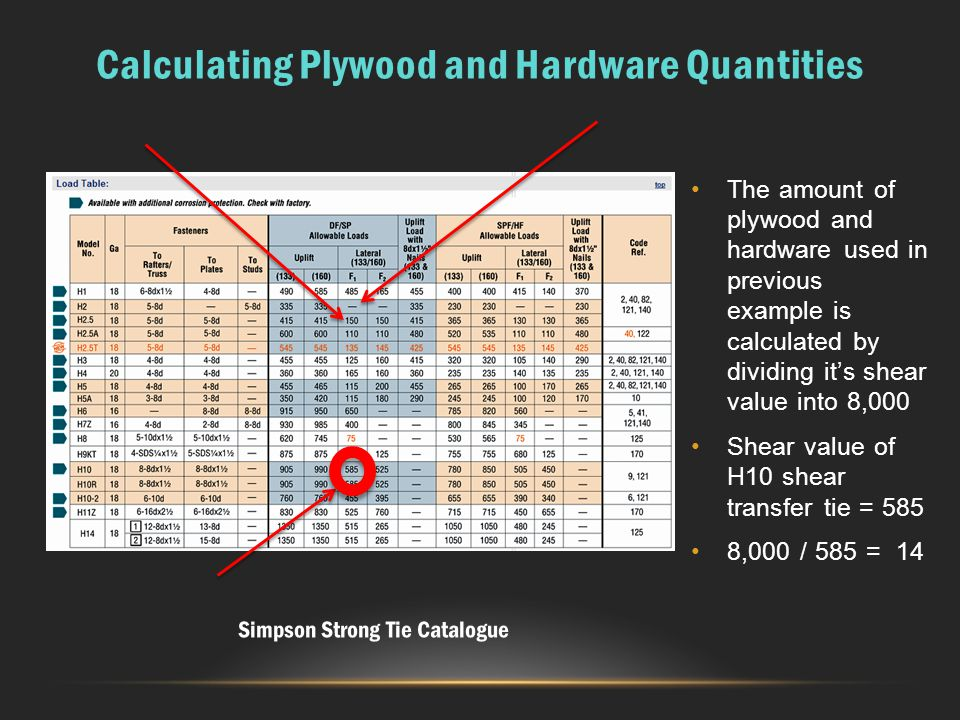 Calculating Plywood and Hardware Quantities