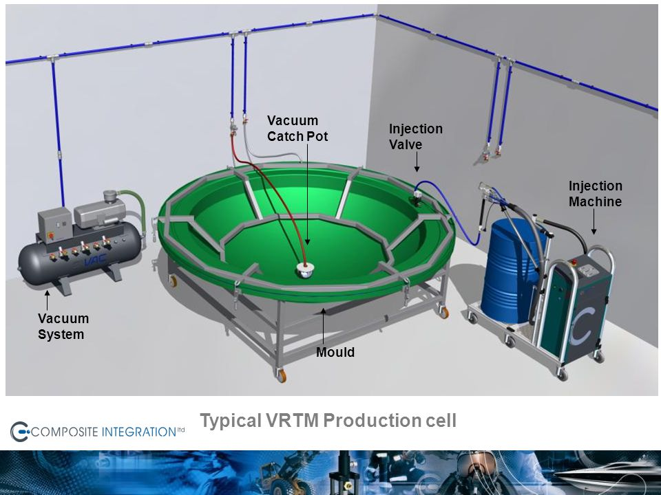 Typical VRTM Production cell