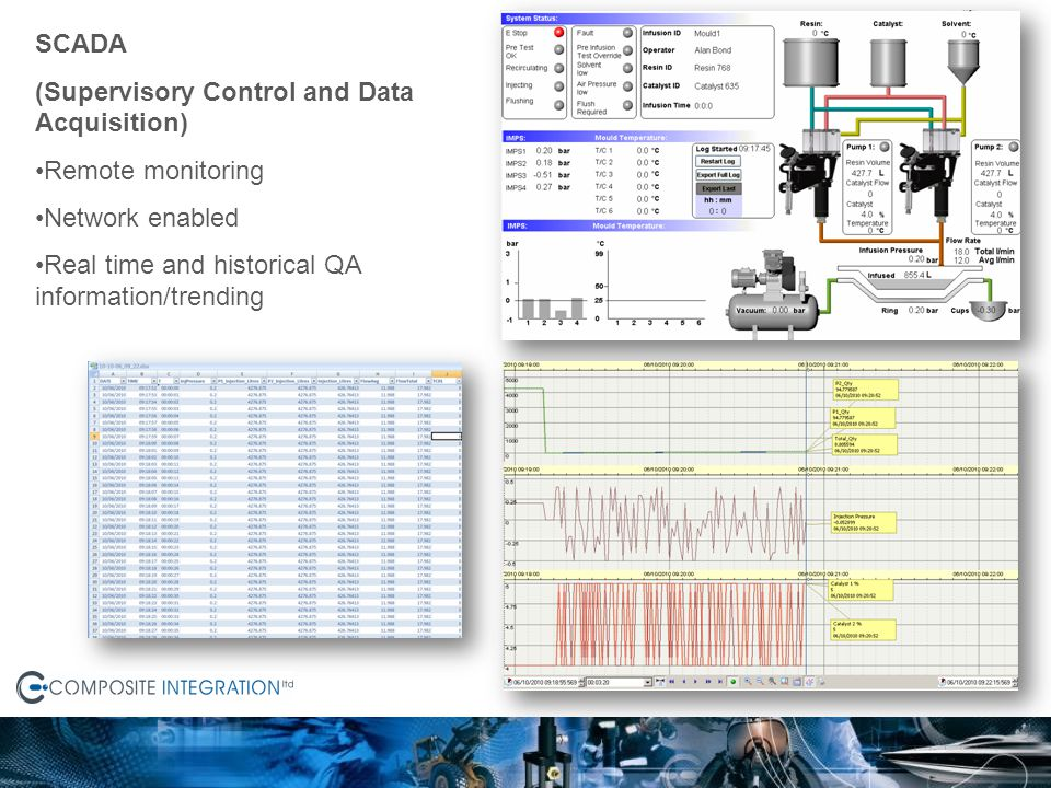 SCADA (Supervisory Control and Data Acquisition) Remote monitoring.
