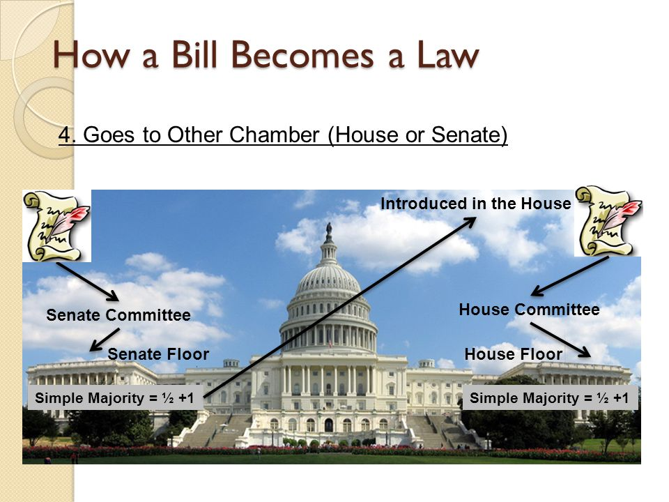 How a Bill Becomes a Law 4. Goes to Other Chamber (House or Senate)