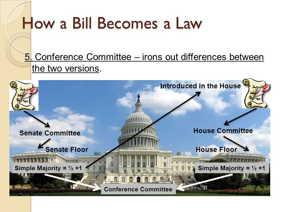 How a Bill Becomes a Law 5. Conference Committee – irons out differences between the two versions.