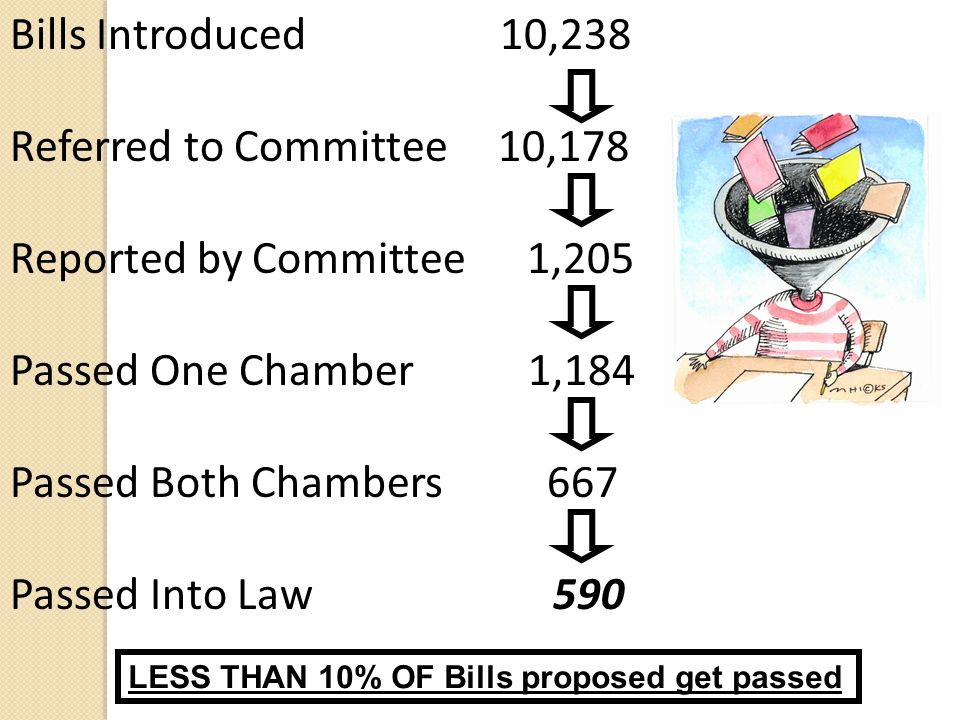 Bills Introduced 10,238 Referred to Committee 10,178