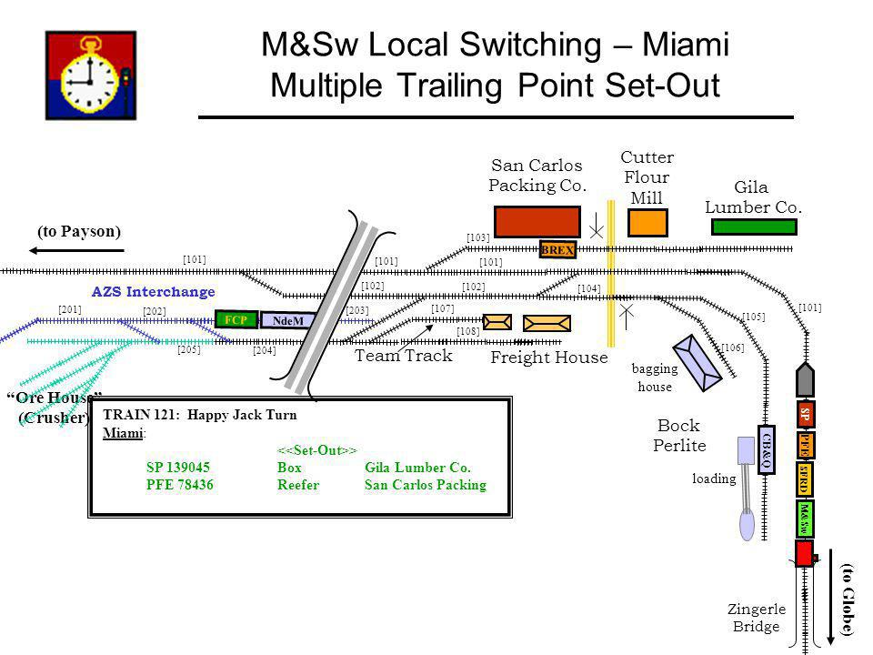 M&Sw Local Switching – Miami Multiple Trailing Point Set-Out