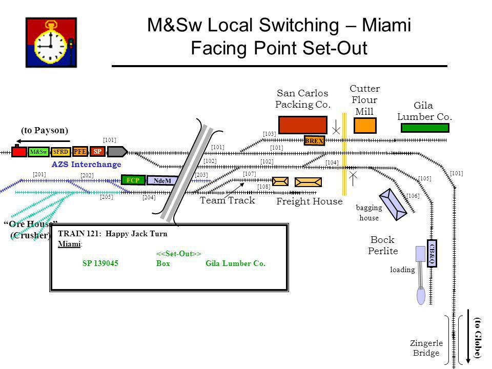 M&Sw Local Switching – Miami Facing Point Set-Out