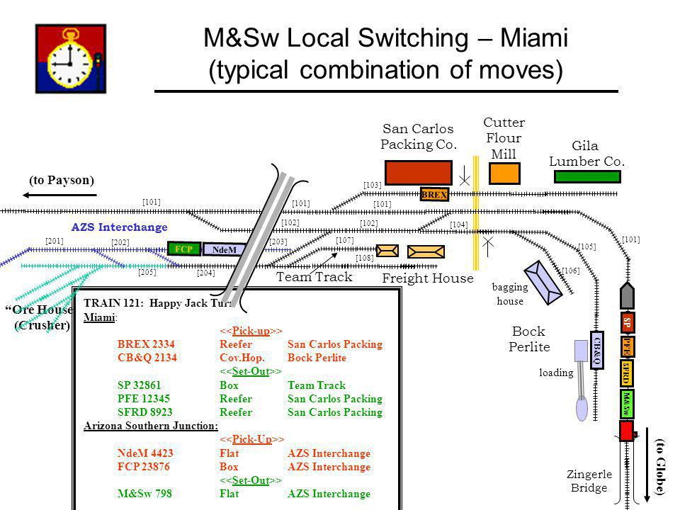 M&Sw Local Switching – Miami (typical combination of moves)
