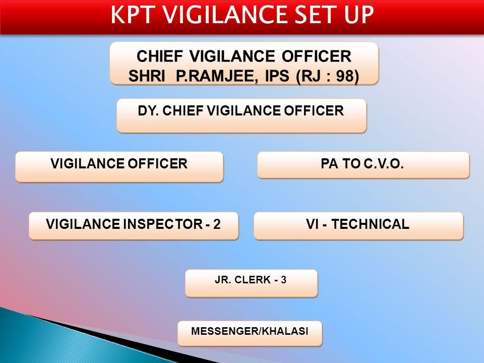 CHIEF VIGILANCE OFFICER DY. CHIEF VIGILANCE OFFICER