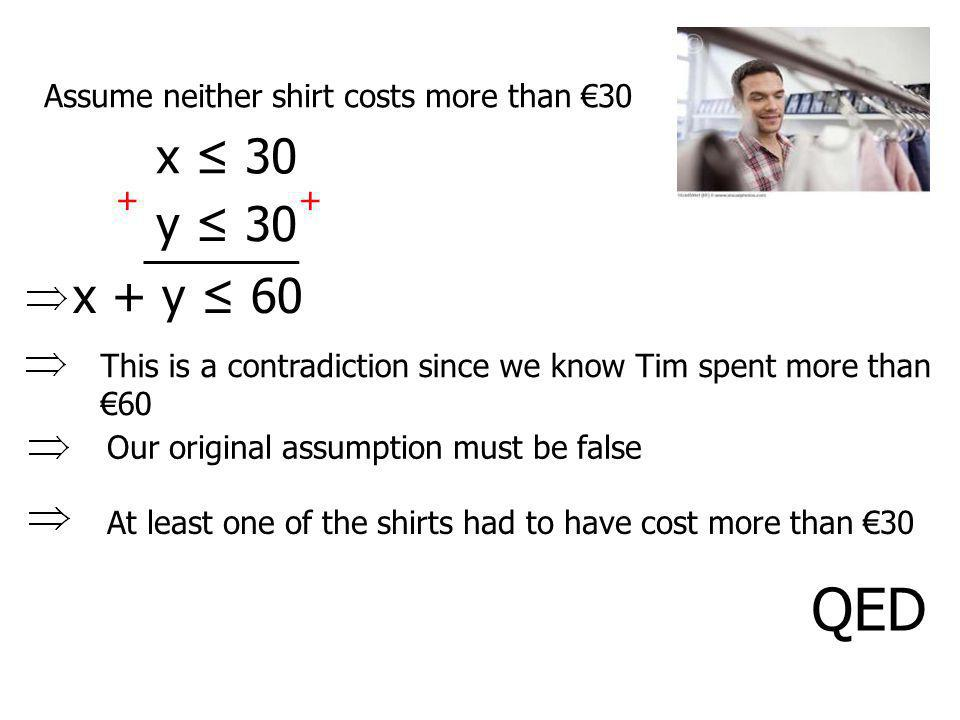 QED x ≤ 30 y ≤ 30 x + y ≤ 60 Assume neither shirt costs more than €30