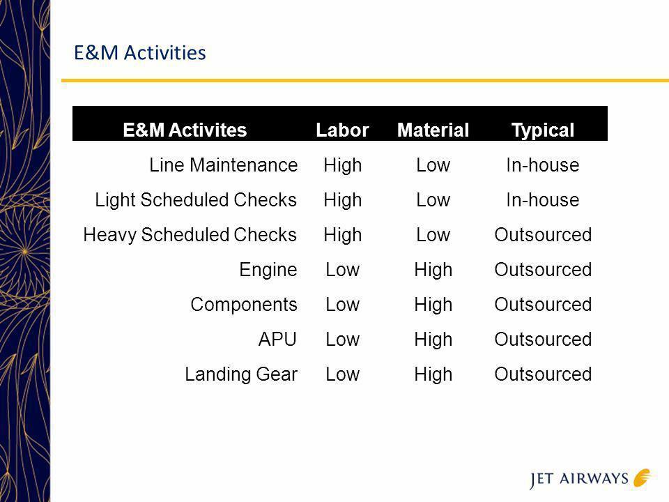 E&M Activities E&M Activites Labor Material Typical Line Maintenance