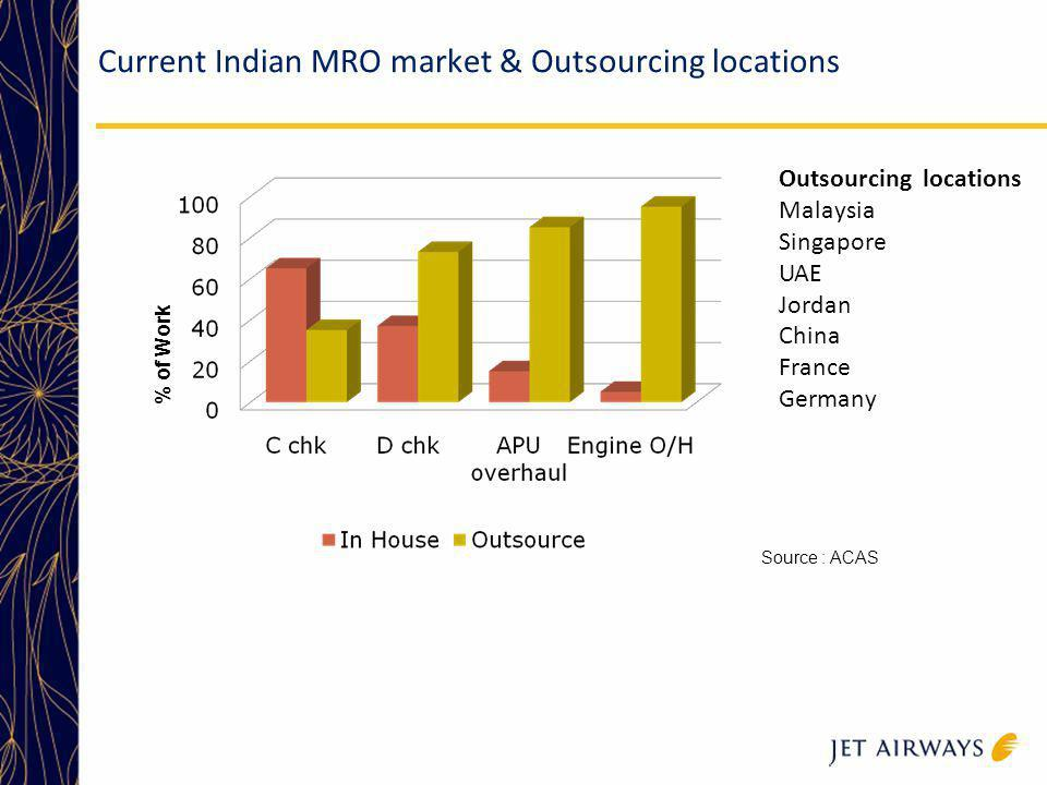 Current Indian MRO market & Outsourcing locations
