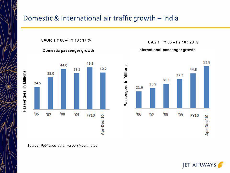 Domestic & International air traffic growth – India