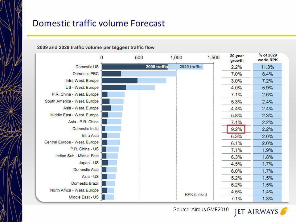 Domestic traffic volume Forecast