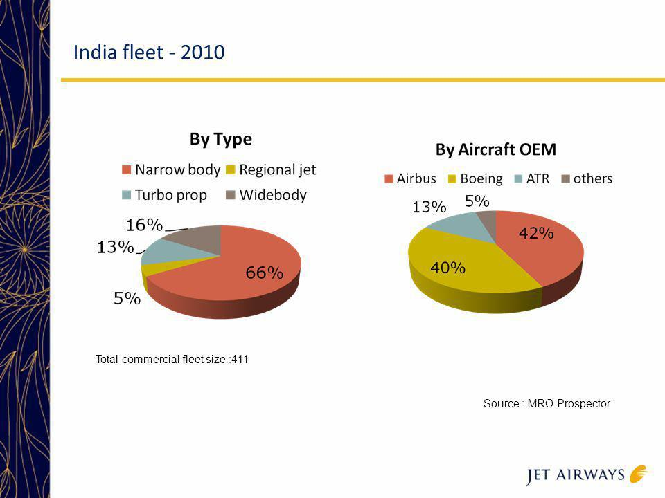 India fleet - 2010 Current fleet size of India is 411 commerical aircrafts with narrowbody dominating the market.