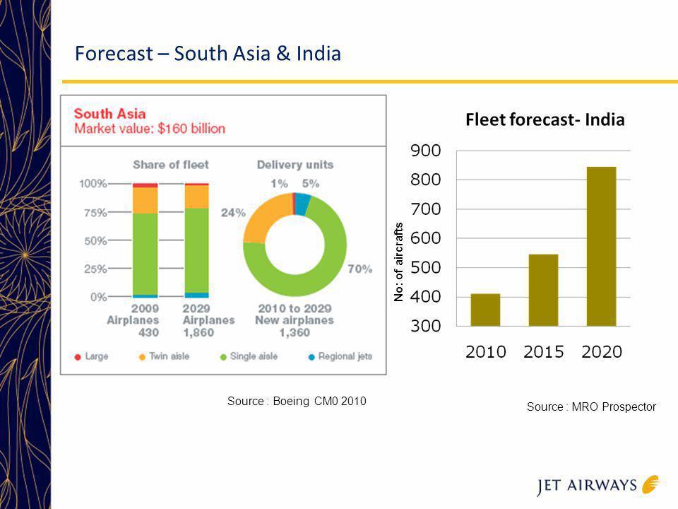 Forecast – South Asia & India