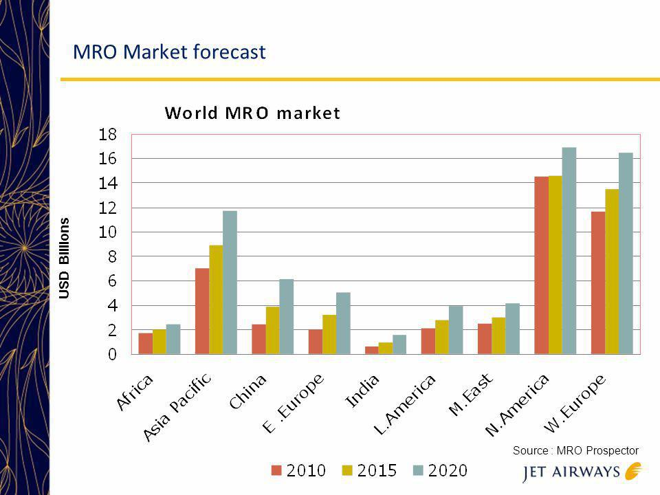 MRO Market forecast USD Billions