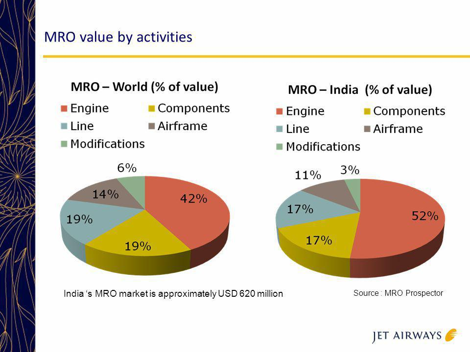 MRO value by activities